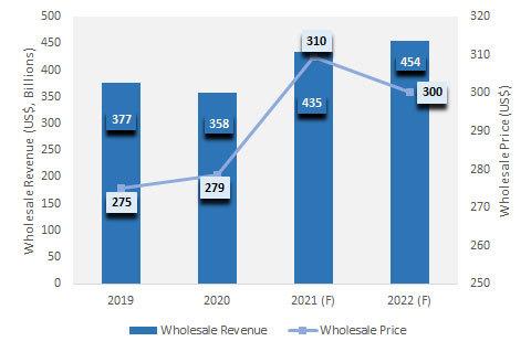 Okostelefonok nagykereskedelmi ára